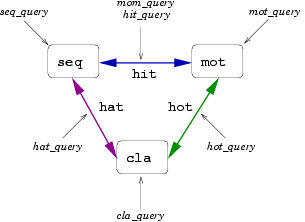 query triangle